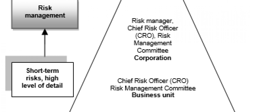 STUDY ON RISK MANAGEMENT IN BUSINESS