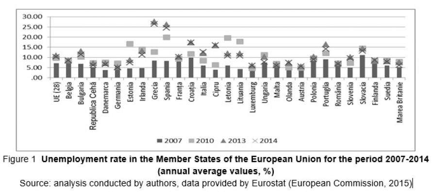 POLICIES ON YOUTH EMPLOYMENT IN THE EUROPEAN UNION IN THE CONTEXT OF THE ECONOMIC CRISIS